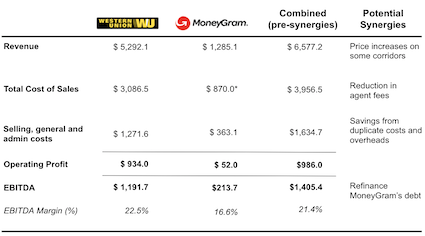 What a combined Western Union and MoneyGram would look like and possible synergies