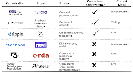 Blockchain in cross-border payments