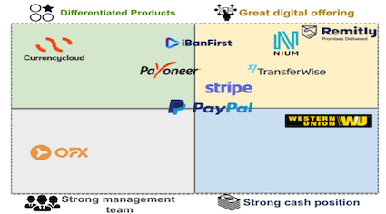 Cross-border payment companies emerging strongest from the crisis and capability which will drive growth