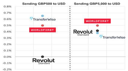 Revolut, WorlFirst and TransferWise cost to send GBP500 and GBP 5000 to USD