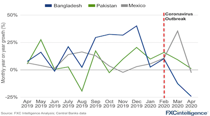 Inbound remittance flows monthly year on year growth for Bangladesh, Pakistan and Mexico