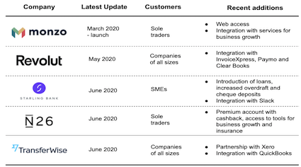 Digital banks and fintechs business offering and latest updates