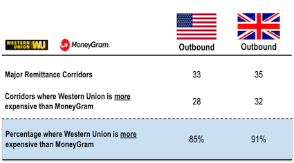 Western Union pricing premium over MoneyGram across corridors