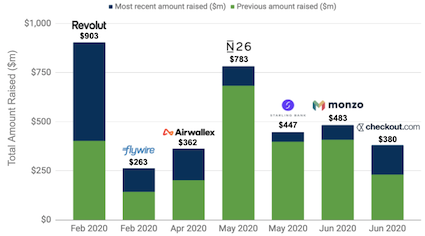 Largest cross-border fintechs and neobanks funding rounds in 2020