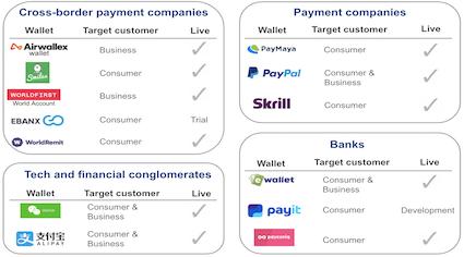 Digital wallets offering in cross-border payments