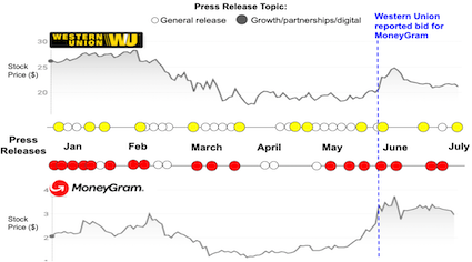 Western Union and Moneygram number of press releases and their content in 2020