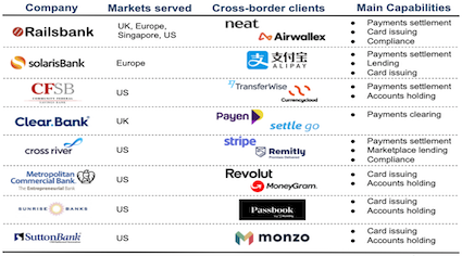 Banking as a Service current offering in cross-border payments