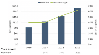 Cambridge Global Payments Revenue, Revenue Growth and EBITDA Margin 2016 - 2019