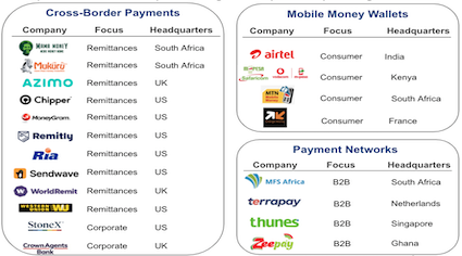 Cross-border payments, mobile money wallets and payment network companies operating in Africa