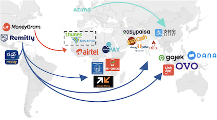 Remittance players partnerships with mobile wallets across the world