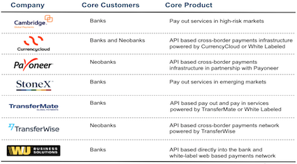 Cross border payment banking integrations and APIs and global payments