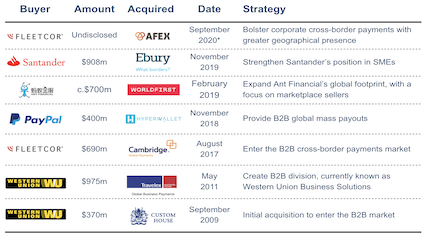 Major M&A deals in B2B cross-border payments