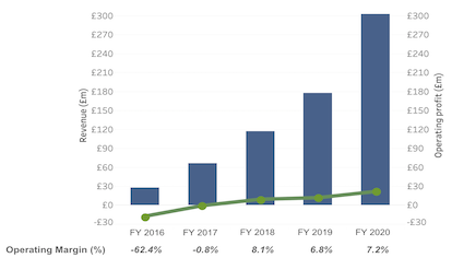 TransferWise Revenue and Operating Margins for the financial year ending March 2020