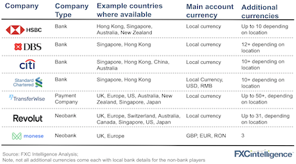 Multi-currency accounts offer across the world
