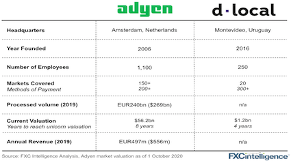 Adyen and dLocal comparison and KPIs