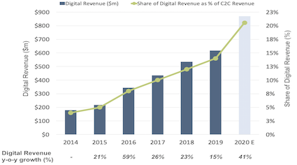 Western Union digital business revenue, share of total consumer-to-consumer revenue and growth