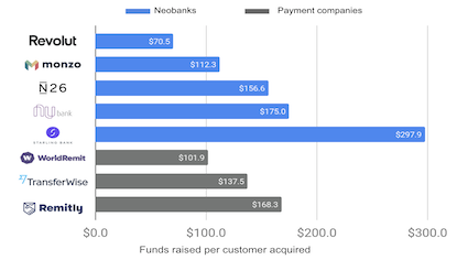 Amount of money raised per customer acquired for leading cross-border payment fintechs