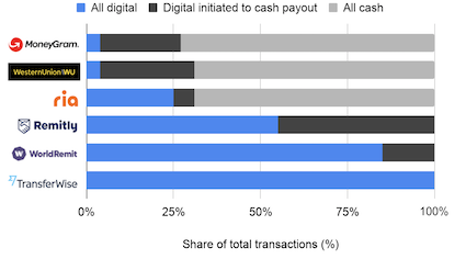 Mix of digital, digitally initiated and cash transactions by company as of Q2 2020