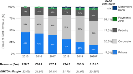 Moneycorp Revenue, EBITDA Margin and breakdown by segment from 2015 to 2020