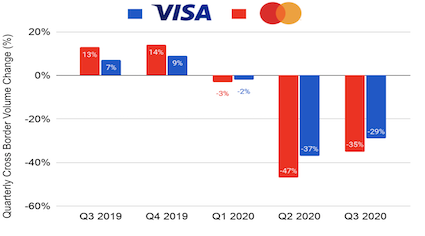 Mastercard and Visa cross-border volume Q3 2019 to Q3 2020
