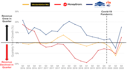 Western Union, MoneyGram and Ria Q2 2016 - Q3 2020 revenue growth