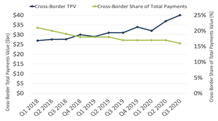 PayPal Q3 2020 Cross-Border Total Payments Value and Cross-Border as Share of Total Payments