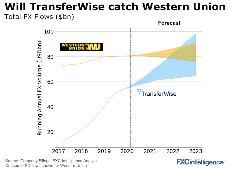 TransferWise and Western Union FX flows from 2017 to 2019 and forecast from 2020 to 2023