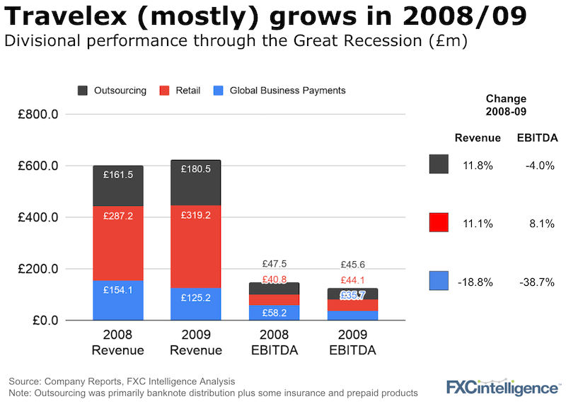 Travelex revenue and EBITDA by division in 2008 and 2009