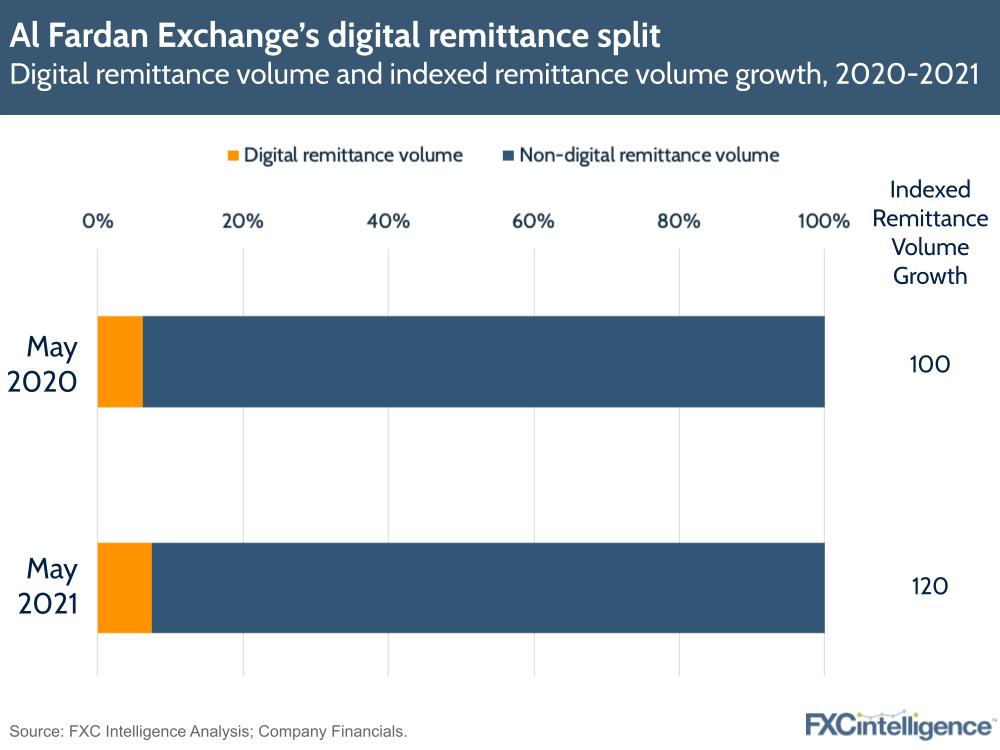 Al Fardan Exchange - digital remittance volume