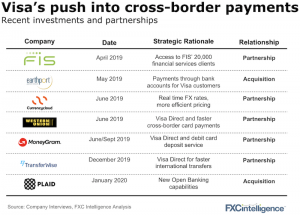 Visa partnerships and acquisition in 2019 and 2020