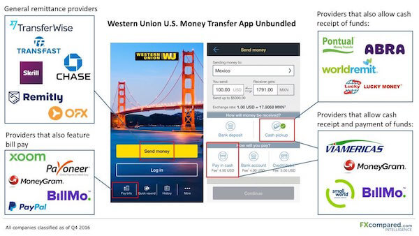 Getting to Know Western Union – Breaking Down Mobile Technology