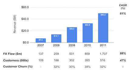 Xoom's revenue, flows, number of customers and customers churn from 2007 to 2011