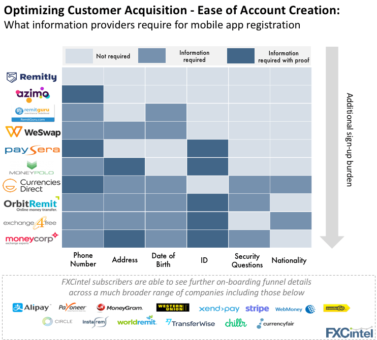 Mobile customer acquisition