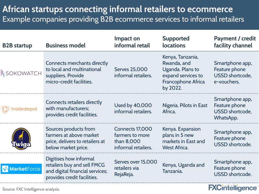 Africa B2B ecommerce startups