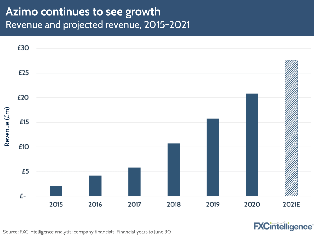 Azimo FY 2020 growth plans