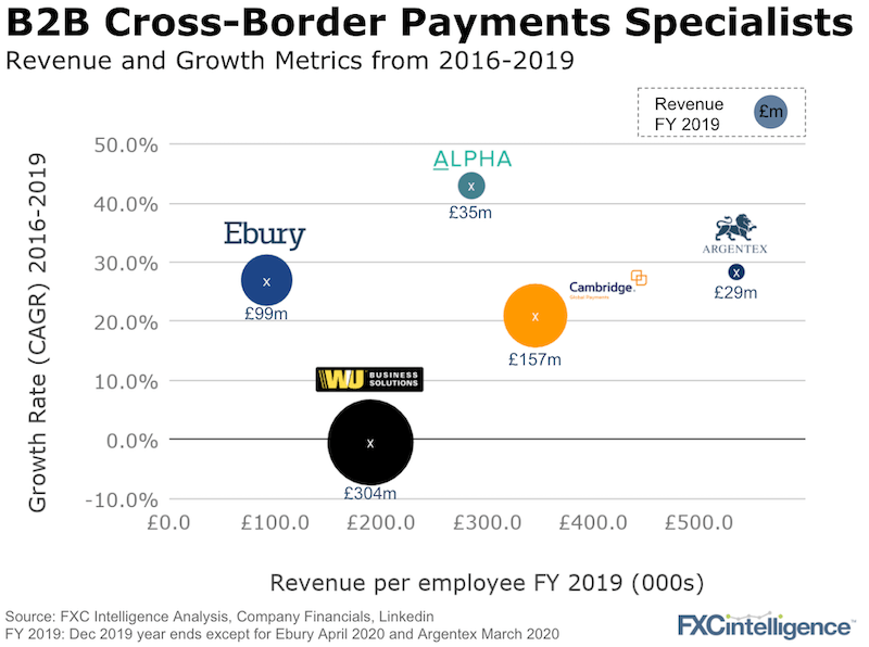 B2B Cross-Border Payments Companies