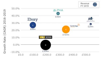 B2B Payment Companies