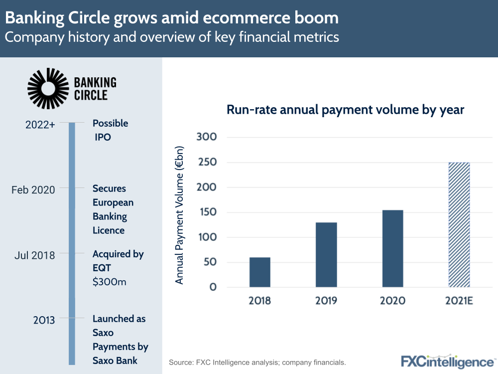 Banking circle sees growth amid ecommerce boom - annual payment volume and key dates