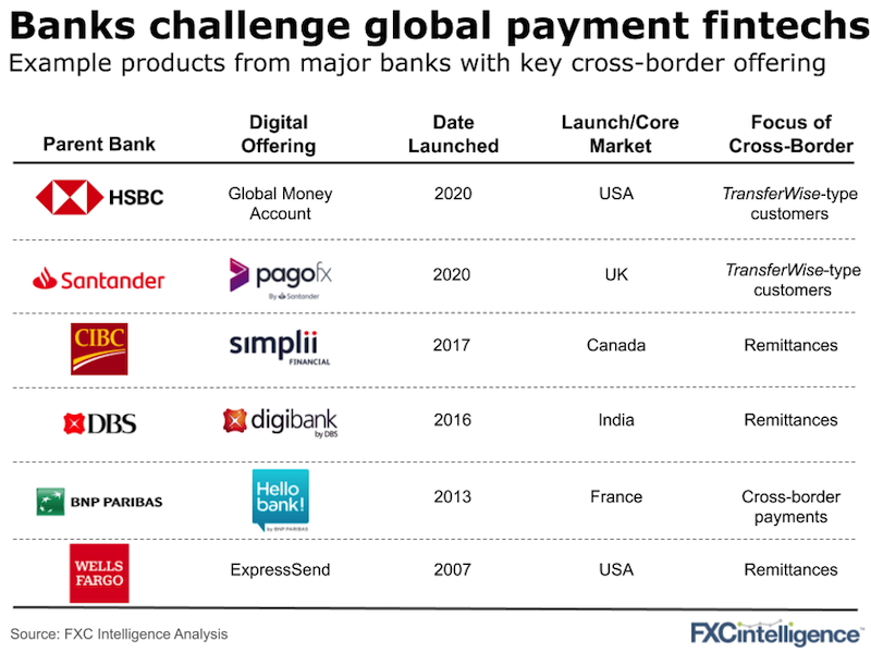 HSBC vs TransferWise banks payments fintechs