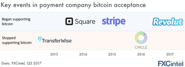 bitcoin stripe transferwise circle