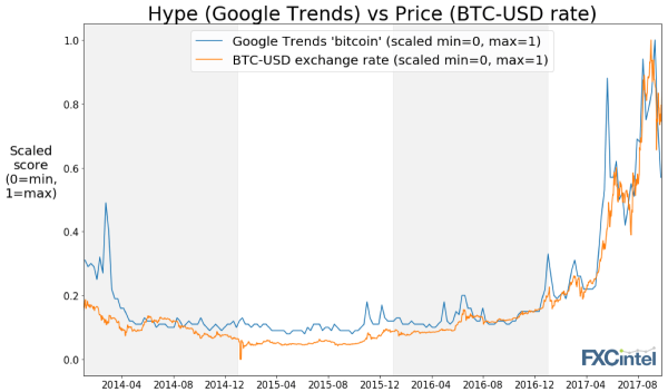 bitcoin hype and trends