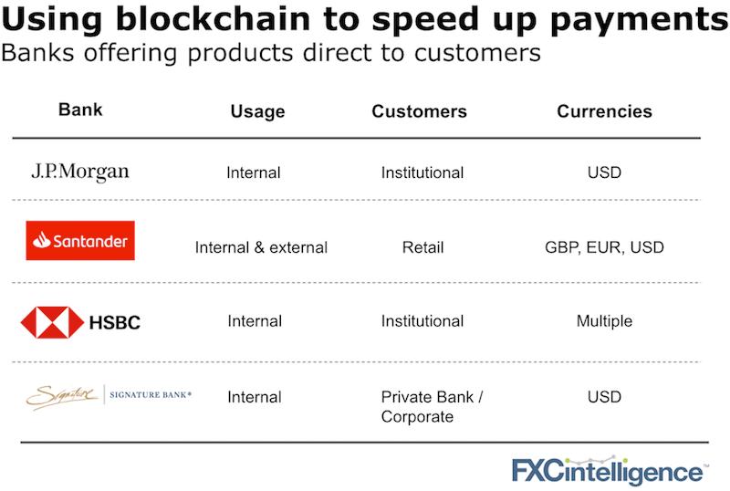 blockchain rails