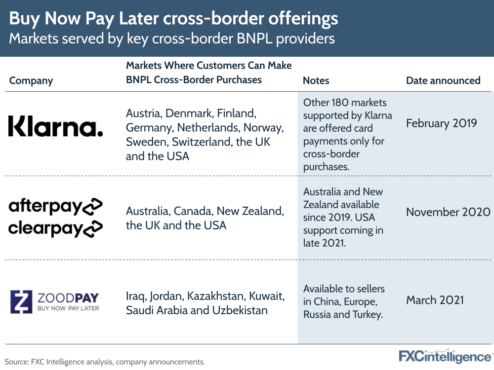buy now pay later cross-border FX