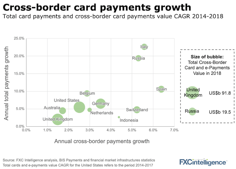 cross-border card and ewallet growth chart