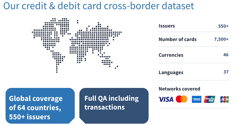 Credit and debit card pricing data