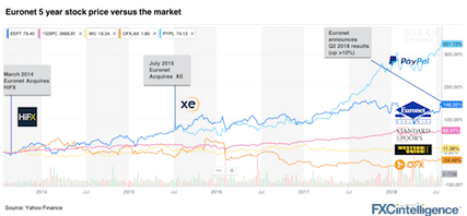 euronet stock chart