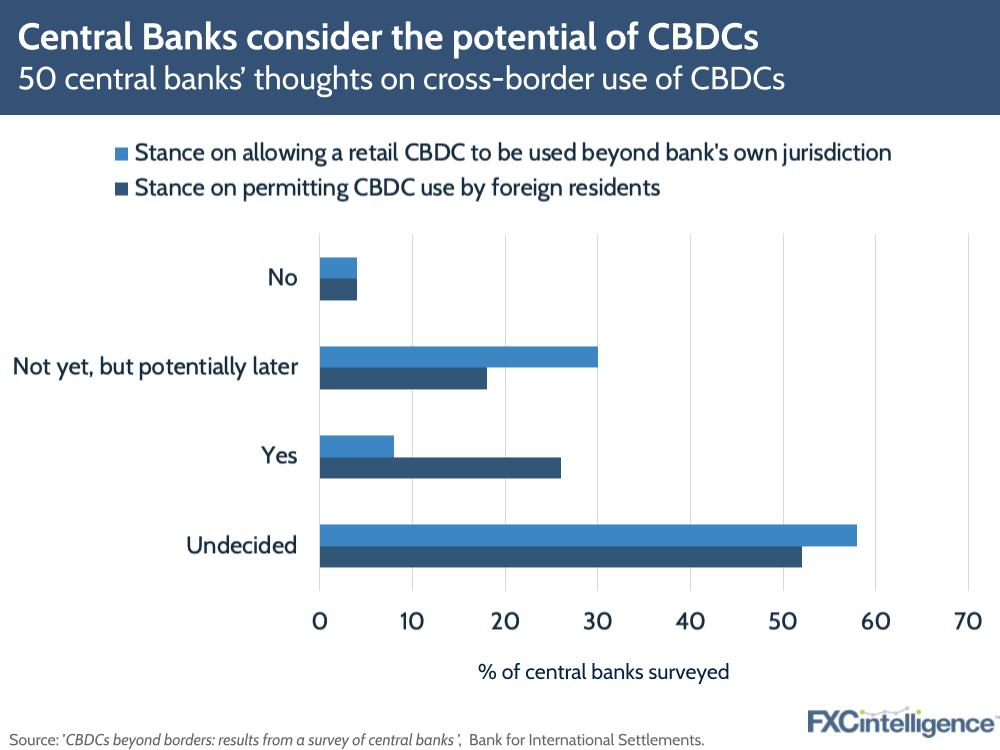 CBDC BIS central bank digital currency