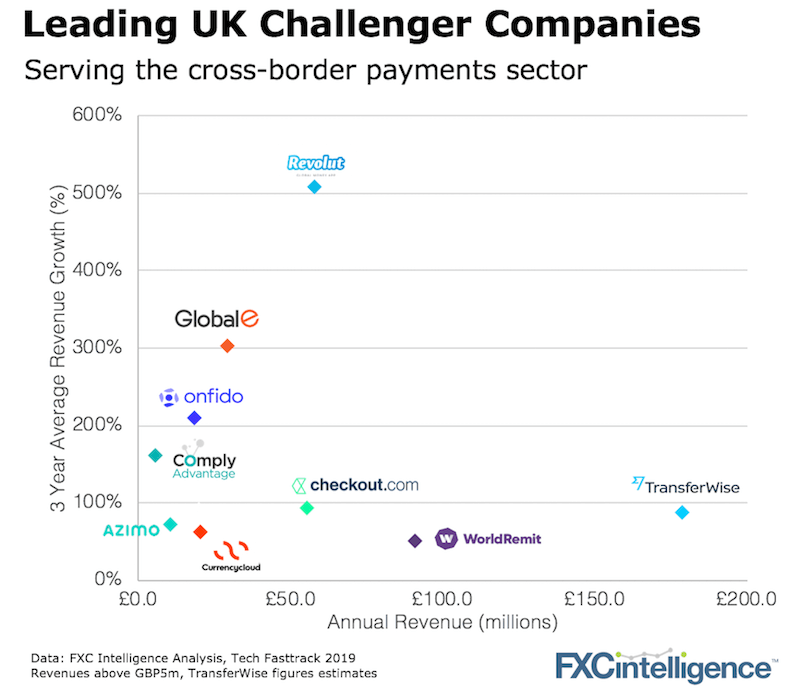 Fastest growing Uk payment companies