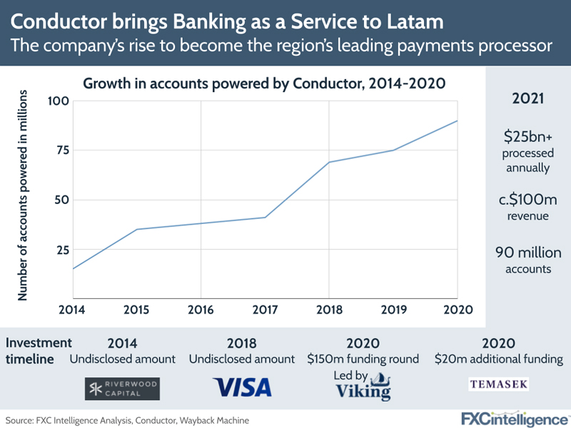 Conductor Banking as a Service Latam