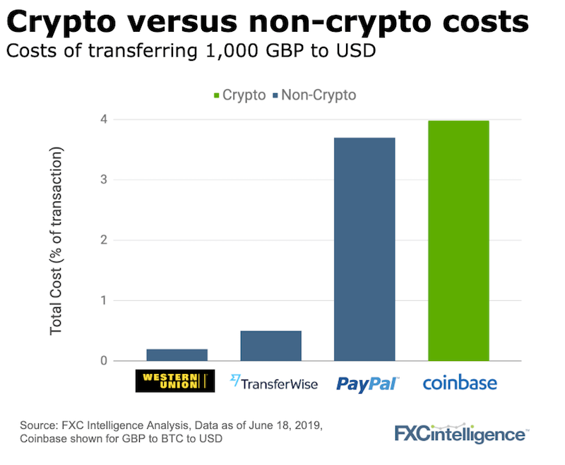 crypto non-crypto money transfer costs